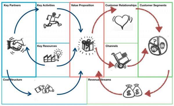 مشاور مدل کسب و کار جاهدی